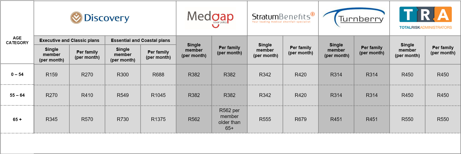 Tendahealth, short-term insurance, health and insurance solutions, health and insurance products, insurance solutions, Medical scheme cover, GAP cover, Short-term insurance